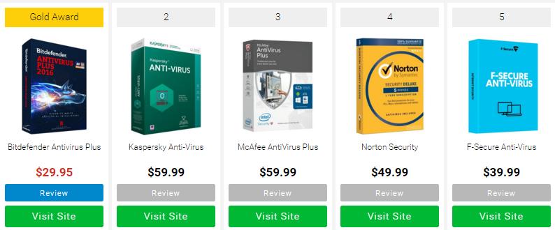 dunyanin-en-iyi-antivirus-programlari-2016