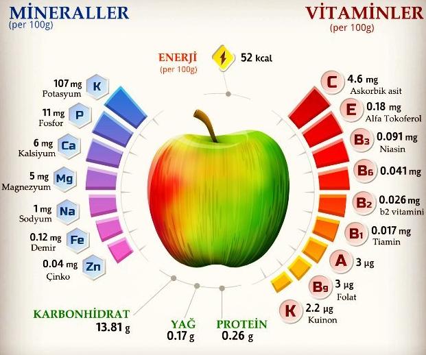 elma-vitamin-mineral-tablosu
