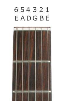 Gitar Klavyesi