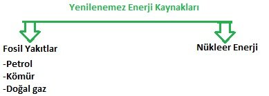 yenilenemez_enerji_kaynaklari