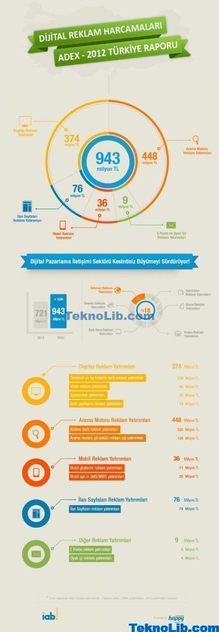 IAB 2012 - infografik