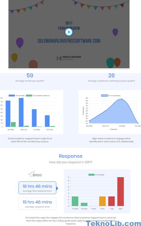 inbox grader report generated