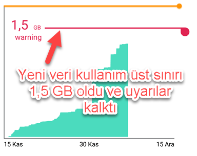 Yeni veri kullanım üst sınırı 1,5 GB oldu ve uyarılar kalktı